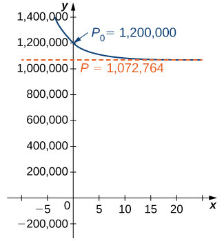 A graph of the logistic curve for an initial population of 1,200,000 deer. The graph is a decreasing concave up function which begins in quadrant two, crosses the y axis at (0, 1,200,000), and asymptotically approaches P = 1,072,764 as x goes to infinity.