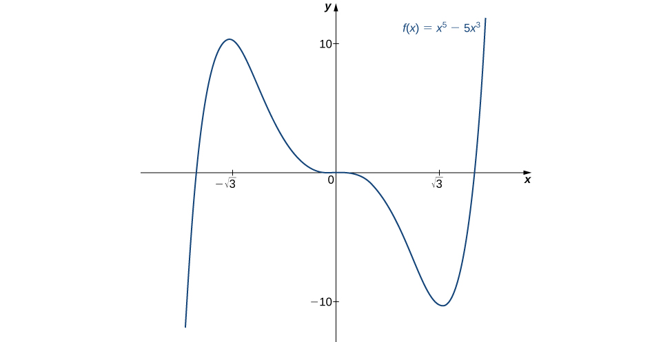 The function f(x) = x5 – 5x3 is graphed. The function increases to (negative square root of 3, 10), then decreases to an inflection point at 0, continues decreasing to (square root of 3, −10), and then increases.
