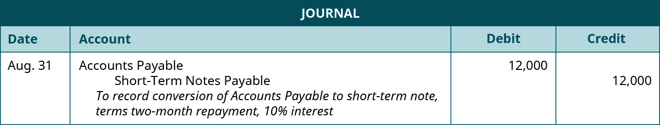 "A journal entry is made on August 31 and shows a Debit to Accounts Payable for $12,000, and a credit to Short-Term Notes payable for $12,000, with the note ""To record conversion of Accounts Payable to short-term note, terms two-month repayment, 10% interest."""