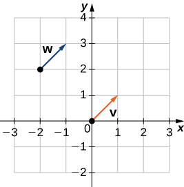 "This figure is a Cartesian coordinate system with two vectors. The first vector labeled ""v"" has initial point at (0, 0) and terminal point (1, 1). The second vector is labeled ""w"" and has initial point (-2, 2) and terminal point (-1, 3)."