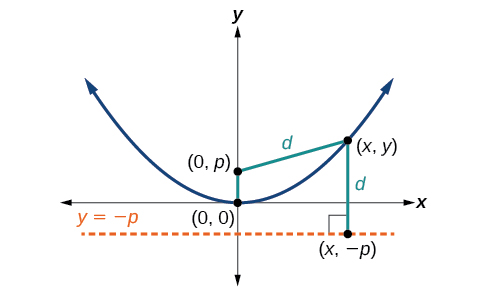A vertical upward opening parabola with Vertex (0, 0), Focus (0, p) and Directrix y = negative p. Lines of length d connect a point on the parabola (x, y) to the Focus and the Directrix. The line to the Directrix is perpendicular to it.