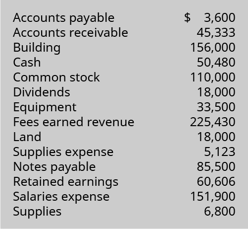 Accounts Payable 3,600; Accounts Receivable 45,333; Building 156,000; Cash 50,480; Common Stock 110,000; Dividends 18,000; Equipment 33,500; Fees Earned Revenue 225,430; Land 18,000; Supplies Expense 5,123; Notes Payable 85,500; Retained Earnings 60,606; Salaries Expense 151,900; Supplies 6,800.