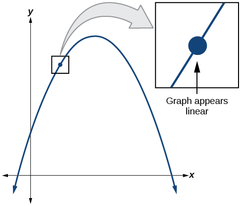 Graph of a negative parabola that is zoomed in on a point to show that the curve becomes linear the closer it is zoomed in.