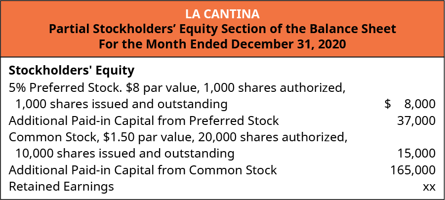 La Cantina, Partial Stockholders' Equity Section of the Balance Sheet, For the Month Ended December 31, 2020. Stockholders' Equity: 5% percent Preferred stock, $8 par value, 1,000 shares authorized, 1,000 shares issued and outstanding $8,000. Additional paid-in capital from preferred stock 37,000. Common Stock, $1.50 par value, 20,000 shares authorized, 10,000 issued and outstanding $15,000. Additional Paid-in capital from common 165,000. Retained Earnings xx.