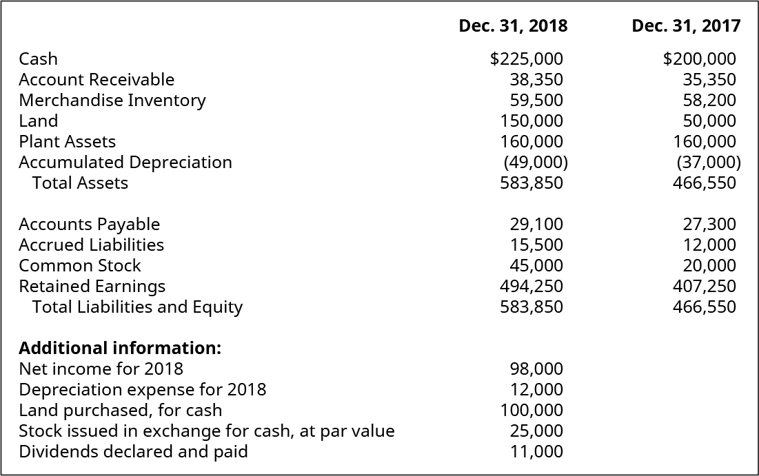 Cash, Account Receivable, Merchandise Inventory, Land, Plant Assets, Accumulated Depreciation, Total Assets, Accounts Payable, Accrued Liabilities, Common Stock, Retained Earnings, Total Liabilities and Equity December 31, 2018, respectively: $225,000, 38,350, 59,500, 150,000, 160,000, (49,000), 583,850, 29,100, 15,500, 45,000, 494,250, 583,850. Additional information: Net Income for 2018, Depreciation Expense for 2018, Land purchased, for cash, Stock issued in exchange for cash, at par value, Dividends declared and paid, respectively: 98,000, 12,000, 100,000, 25,000,11,000. Cash, Account Receivable, Merchandise Inventory, Land, Plant Assets, Accumulated Depreciation, Total Assets, Accounts Payable, Accrued Liabilities, Common Stock, Retained Earnings, Total Liabilities and Equity December 31, 2017, respectively: $200,000, 35,350, 58,200, 50,000, 160,000, (37,000), 466,550, 27,300, 12,000, 20,000, 407,250, 466,550.