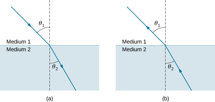 The figure is an illustration of the refraction of light at an interface between two media. In both figures, medium 1 is above medium 2 and the interface is horizontal and a ray is drawn refracting at the interface. . A line perpendicular to the interface is drawn at the point of incidence. In figure a, light is incident from above, passing from medium 1 to medium 2. In medium 1, the incident ray makes an angle of theta one to the perpendicular and the refracted ray in medium 2 makes a smaller angle theta two one to the perpendicular. In figure b, light is incident from below, passing from medium 2 to medium 1. In medium 2, the incident ray makes an angle of theta two to the perpendicular and the refracted ray in medium 1 makes a larger angle theta one to the perpendicular. Theta one in figure a is equal to the angle theta one in figure b. Likewise, theta two in figure a is equal to the angle theta two in figure b.