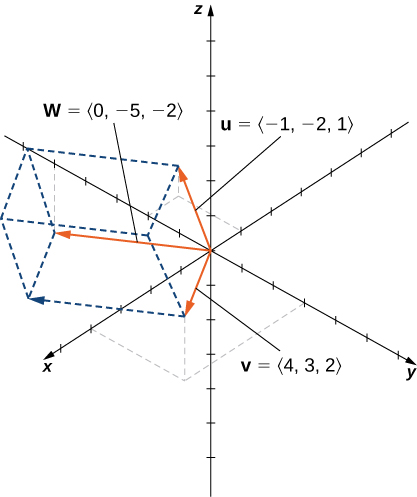 This figure is the 3-dimensional coordinate system. It has three vectors in standard position. The vectors are u = <-1, -2, 1>; v = <4, 3, 2>; and w = <0, -5, -2>.