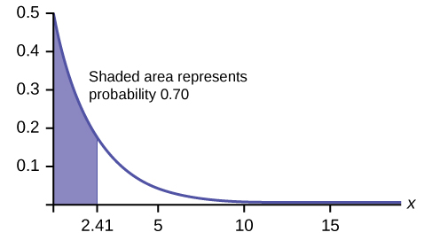 "Exponential graph with the graph beginning at point (0, 0.5) and curving down towards the horizontal axis which is an asymptote. A vertical line segment extends from the horizontal axis to the curve at x = 2.41. The area under the curve between the y-axis and this segment is shaded. Text states ""Shaded area represents probability 0.70."""