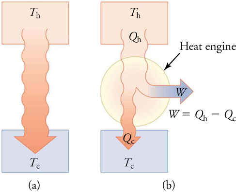 In part (a), heat transfers energy from the hot reservoir to the cold reservoir. In part (b), work is produced as this heat transfers energy from the hot to the cold reservoir. The amount of work generated is Qh – Qc.