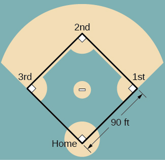 A baseball field is shown, with the bases labeled Home, 1st, 2nd, and 3rd making a square with side lengths 90 ft.