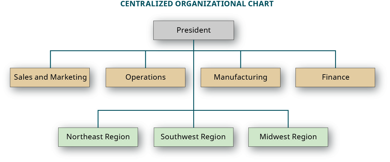 A centralized organizational chart showing four departments reporting to the President: Sales and Marketing, Operations, Manufacturing, and Finance. Three locations report to the President: Northeast Region, Southwest Region, and Midwest Region.