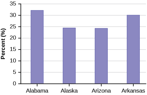 This is a bar graph that matches the supplied data. The x-axis shows states, and the y-axis shows percentages.
