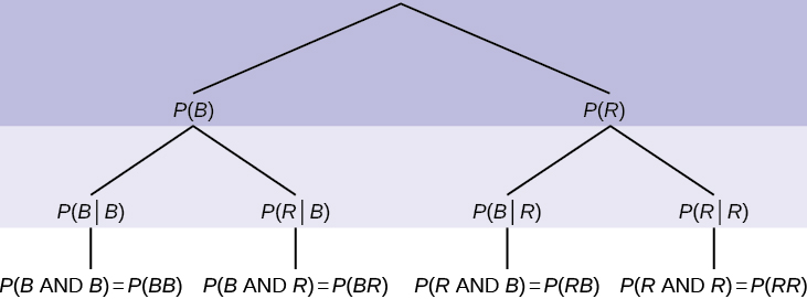 This is a tree diagram for a two-step experiment. The first branch shows first outcome: P(B) and P(R). The second branch has a set of 2 lines for each line of the first branch: the probability of B given B = P(BB), the probability of R given B = P(RB), the probability of B given R = P(BR), and the probability of R given R = P(RR).