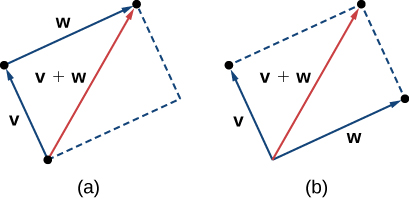 "This image has two figures. The first has two vectors, v and w with the same initial point. A parallelogram is formed by sketching broken lines parallel to the two vectors. A diagonal line is drawn from the same initial point to the opposite corner. It is labeled ""v + w."" The second has two vectors, v and w. Vector v begins at the terminal point of vector w. A parallelogram is formed by sketching broken lines parallel to the two vectors. A diagonal line is drawn from the same initial point as vector w to the opposite corner. It is labeled ""v + w."""