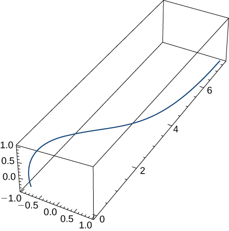 This figure is a 3 dimensional graph. It is inside of a box. The box represents an octant. The curve in the graph starts at the lower left corner of the box and bends upward and out towards the other end of the box.