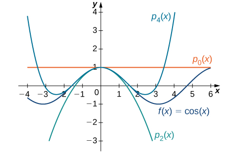 This graph has four curves. The first is the function f(x)=cos(x). The second function is psub0(x). The third is psub2(x). The fourth function is psub4(x). The curves are very close around y=1