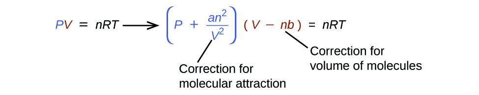 "This figure shows the equation P V equals n R T, with the P in blue text and the V in red text. This equation is followed by a right pointing arrow. Following this arrow, to the right in blue text appears the equation ( P minus a n superscript 2 divided by V squared ),"" which is followed by the red text ( V minus n b ). This is followed in black text with equals n R T. Beneath the second equation appears the label, ""Correction for molecular attraction"" which is connected with a line segment to V squared. A second label, ""Correction for volume of molecules,"" is similarly connected to n b which appears in red."