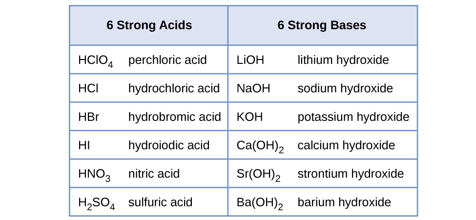 "This table has seven rows and two columns. The first row is a header row, and it labels each column, ""6 Strong Acids,"" and, ""6 Strong Bases."" Under the ""6 Strong Acids"" column are the following: H C l O subscript 4 perchloric acid; H C l hydrochloric acid; H B r hydrobromic acid; H I hydroiodic acid; H N O subscript 3 nitric acid; H subscript 2 S O subscript 4 sulfuric acid. Under the ""6 Strong Bases"" column are the following: L i O H lithium hydroxide; N a O H sodium hydroxide; K O H potassium hydroxide; C a ( O H ) subscript 2 calcium hydroxide; S r ( O H ) subscript 2 strontium hydroxide; B a ( O H ) subscript 2 barium hydroxide."
