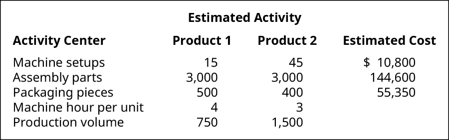 Estimated Activity by Activity Center for Product 1, Product 2, and Estimated Cost, respectively. Machine setups, 15, 45, $10,800. Assembly parts, 3,000 3,000, 144,600. Packaging pieces, 500, 400, 55,350. Machine hour per unit, 4, 3. Production volume 750, 1,500