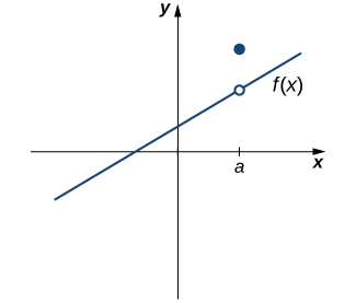 The graph of a piecewise function with two parts. The first part is an increasing linear function that crosses the x axis from quadrant three to quadrant two and which crosses the y axis from quadrant two to quadrant one. A point a greater than zero is marked on the x axis. At this point, there is an open circle on the linear function. The second part is a point at x=a above the line.