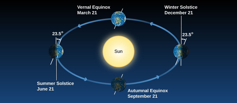 "Earth's Seasons. This illustration shows the Earth at four positions along its orbit around the Sun, which is drawn in the center of the orbit indicated by circular arrows. At left, the Earth is shown at ""Summer Solstice June 21"", and has its northern axis of rotation (tilted 23-degrees from vertical) pointing toward the Sun. At bottom center, the Earth is at ""Autumnal Equinox September 21"", with the northern rotation axis pointing toward the right. At right, the Earth is shown at ""Winter Solstice December 21"", with the northern axis of rotation pointing away from the Sun. Finally, at top, the Earth is shown at ""Vernal Equinox March 21"", with the northern rotation axis pointing toward the right."