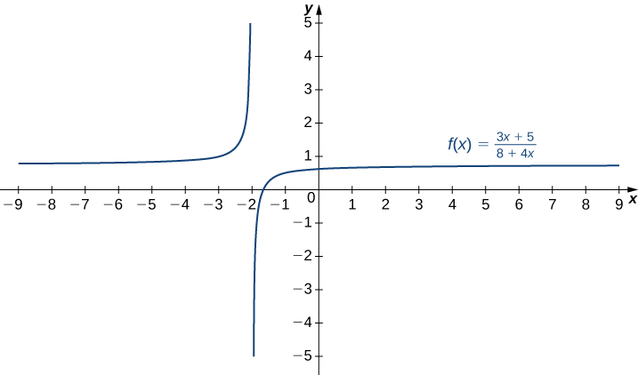 The function f(x) = (3x + 5)/(8 + 4x) is graphed. It appears to have asymptotes at x = −2 and y = 1.