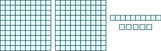 An image consisting of three items. The first item is two squares of 100 blocks each, 10 blocks wide and 10 blocks tall. The second item is one horizontal rod containing 10 blocks. The third item is 5 individual blocks.