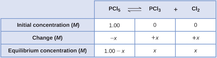 "This table has two main columns and four rows. The first row for the first column does not have a heading and then has the following in the first column: Initial concentration ( M ), Change ( M ), Equilibrium concentration ( M ). The second column has the header, ""P C l subscript 5 equilibrium arrow P C l subscript 3 plus C l subscript 2."" Under the second column is a subgroup of three rows and three columns. The first column has the following: 1.00, negative x, 1.00 minus x. The second column has the following: 0, positive x, x. The third column has the following: 0, positive x, x."