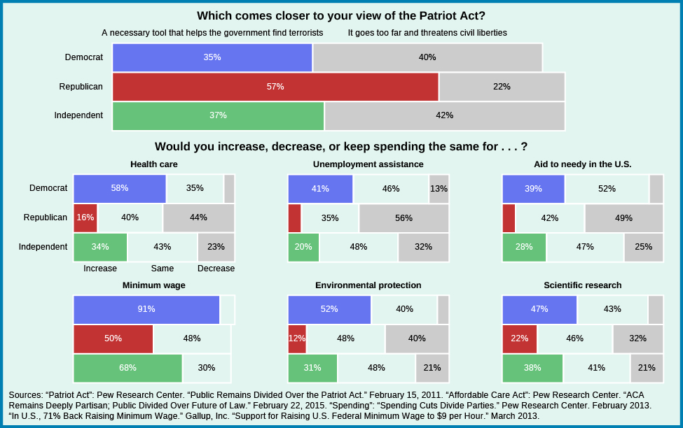 "A series of bar graphs showing differences in public opinion. The first graph asks ""which statement comes closer to your view of the patriot act?"". Those who responded that they viewed it as ""a necessary tool that helps government find terrorists"" aligned to the following parties: 57% of republicans, 35% of democrats, and 37% of independents. Those who responded that ""it goes too far and threatens to civil liberties"" aligned as follows: 22% of republicans, 40% of democrats, and 42% of independents. The heading for the remaining graphs asks ""Would you increase, decrease, or keep spending the same for…?"". When asked about health care, 58% of democrats would increase, and 35% would keep it the same; for republicans, 16% would increase, 40% would keep it the same, and 44% would decrease; for independents, 34% would increase, 43% would keep it the same, and 23% would decrease. When asked about unemployment assistance, 9% of republicans would increase, 35% of republicans would keep it the same, and 56% would decrease; for democrats, 41% would increase, 46% would keep it the same, and 13% would decrease; for independents, 20% would increase, 48% would keep it the same, and 32% would decrease. When asked about aid to needy in the U.S., 9% of republicans would increase, 42% would keep it the same, and 49% would decrease; for democrats, 39% would increase, 52% would keep it the same, and 9% would decrease; for independents, 28% would increase, 47% would keep it the same, 25% would decrease. When asked about the minimum wage, 50% of republicans would increase, 48% would keep it the same, and 2% would decrease; for democrats, 91% would increase, and 9% would keep it the same; for independents, 68% would increase, and 30% would keep it the same. When asked about environmental protection, 12% of republicans would increase, 48% would keep it the same, and 40% would decrease; for democrats, 52% would increase, 40% would keep it the same, and 8% would decrease; for independents, 31% would increase, 48% would keep it the same, and 21% would decrease. When asked about scientific research, 22% of republicans would increase, 46% would keep it the same, and 32% would decrease; for democrats, 47% would increase, 43% would keep it the same, and 10% would decrease; and for independents, 38% would increase, 41% would keep it the same., and 21% would decrease. At the bottom of the chart, a source is cited: """"Patriot Act"": Pew Research Center. ""Public Remains Divided Over the Patriot Act."" February 15, 2011. ""Affordable Care Act"": Pew Research Center. ""ACA Remains Deeply Partisan; Public Divided Over Future of Law."" February 22, 2015. Source ""Spending"": ""Spending Cuts Divide Parties."" Pew Research Center. February 2013. ""In U.S., 71% Back Raising Minimum Wage."" Gallup, Inc. ""Support for raising U.S. Federal Minimum Wage to $9 per Hour."" March 2013."""