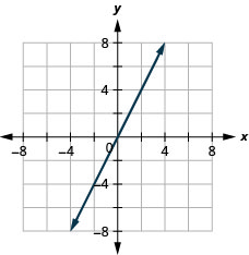 The figure has a linear function graphed on the x y-coordinate plane. The x-axis runs from negative 8 to 8. The y-axis runs from negative 8 to 8. The line goes through the points (0, 0), (2, 4), and (negative 2, negative 4).
