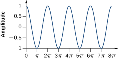 The image shows a graph of an oscillating line. The y-axis has amplitude from negative 1 meter to positive 1 meter. The x-axis has time from 0 seconds to 8 pi seconds. The line starts at 0, positive 1, curves down to pass through amplitude 0, and meets pi, negative one. The line curves up and passes through amplitude equals 0 again, and then meets 2 pi, positive 1. It continues this way, finally meeting 8 pi, positive 1.