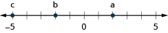 This figure is a number line. Negative 5 is labeled with c, two units to the left of 0 is labeled b, and two units to the right of 0 is labeled a.