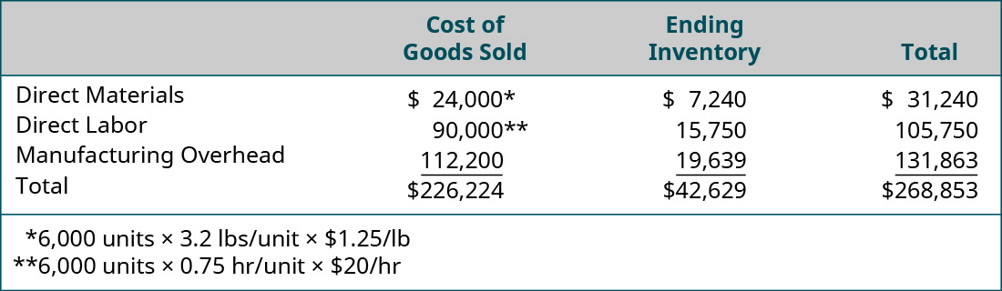 Cost of Goods Sold, Ending Inventory, and Total (respectively): Direct materials $24,000, 7,240, 31,240; Direct labor 90,000, 15,750, 105,750; Manufacturing overhead 112,224, 19,639, 131,863; Total 226,224, 42,629, 268,853.