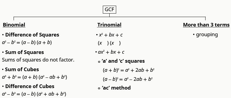 This chart shows the general strategies for factoring polynomials. It shows ways to find GCF of binomials, trinomials and polynomials with more than 3 terms. For binomials, we have difference of squares: a squared minus b squared equals a minus b, a plus b; sum of squares do not factor; sub of cubes: a cubed plus b cubed equals open parentheses a plus b close parentheses open parentheses a squared minus ab plus b squared close parentheses; difference of cubes: a cubed minus b cubed equals open parentheses a minus b close parentheses open parentheses a squared plus ab plus b squared close parentheses. For trinomials, we have x squared plus bx plus c where we put x as a term in each factor and we have a squared plus bx plus c. Here, if a and c are squares, we have a plus b whole squared equals a squared plus 2 ab plus b squared and a minus b whole squared equals a squared minus 2 ab plus b squared. If a and c are not squares, we use the ac method. For polynomials with more than 3 terms, we use grouping.