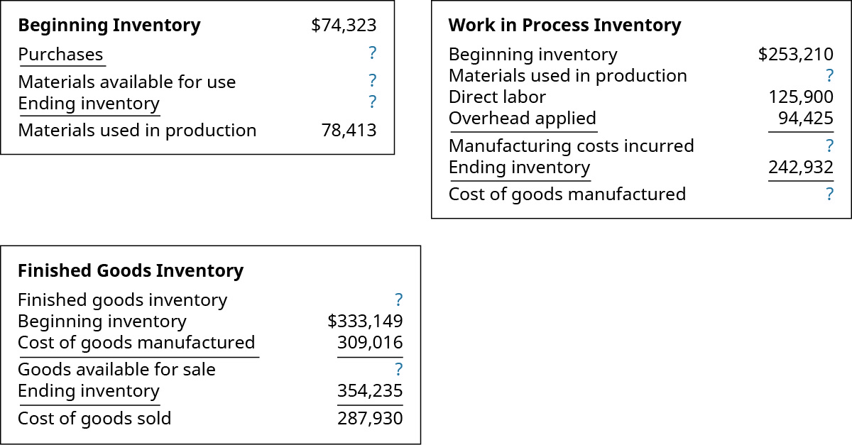 Three cost computation charts. Raw Materials chart: Beginning Raw Materials Inventory $74,323, Minus Purchases 77,321 equals Materials available for use ? then subtract Ending Raw Materials Inventory of ? to get Materials Used in Production 78,413. Work In Process Inventory chart: Beginning WIP Inventory $253,210 plus Materials used in production ? plus Direct Labor 125,900 plus Overhead Applied 94,425 equals Manufacturing costs Incurred ? . Then subtract Ending WIP Inventory 242,932 to get Cost of Goods Manufactured ?. Finished Goods Inventory chart: Beginning Finished Goods Inventory of 333,149 plus Cost of Goods Manufactured of 309,016 equals Goods Available for Sale of ? . Then subtract Ending Finished Goods Inventory of 354,235 to get Cost of Goods Sold of 287,930.
