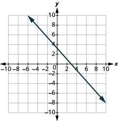 "The graph shows the x y-coordinate plane. The axes run from -10 to 10.  A line passes through the points ""ordered pair 0, 3"" and ""ordered pair 3, 0""."