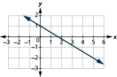 "The graph shows the x y-coordinate plane. The x-axis runs from -3 to 6. The y-axis runs from -3 to 2. A line passes through the points ""ordered pair 5,  -2"" and ""ordered pair 0, 1""."