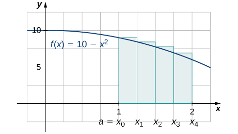 A graph of the function f(x) = 10 − x^2 from 0 to 2. It is set up for a right endpoint approximation over the area [1,2], which is labeled a=x0 to x4. It is an upper sum.