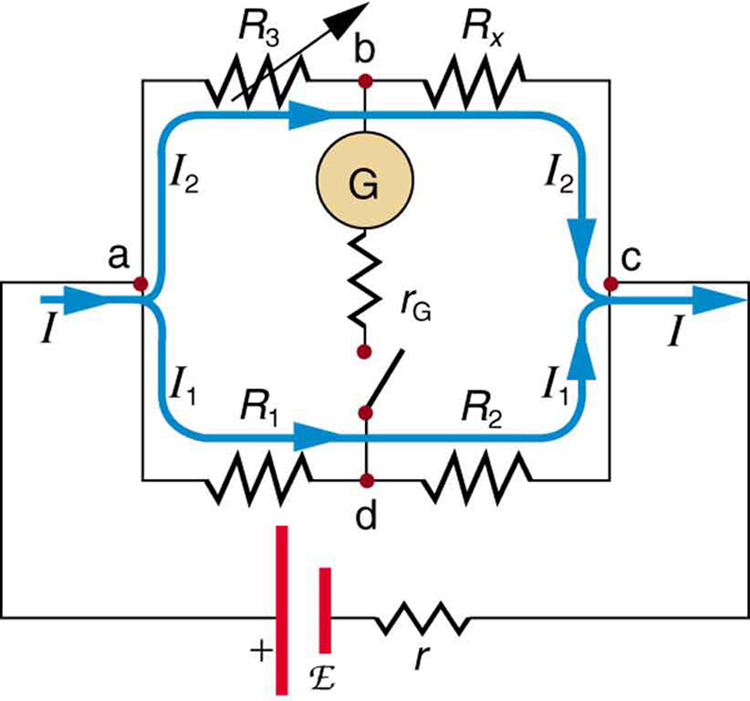 This complex circuit diagram shows a galvanometer connected in the center arm of a Wheatstone bridge arrangement. All the other four arms have a resistor. The bridge is connected to a cell of e m f script E and internal resistance r.