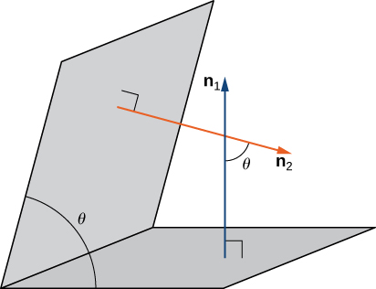 "This figure is two parallelograms representing planes. The planes intersect forming angle theta between them. The first plane as vector ""n sub 1"" normal to the plane. The second vector has vector ""n sub 2"" normal to the plane. The normal vectors intersect and form the angle theta."