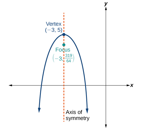 This is a vertical parabola in the x-y plane, opening down, with Vertex (negative 3, 5) and Focus (negative 3, 319/64). The Axis of Symmetry, a vertical line, is shown, passing through the Vertex and the Focus.