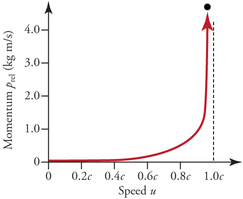 A graph with a line representing momentum (on the y-axis) relative to speed (on the x-axis). The line stays close to 0 from a speed of 0 up to about a speed of 0.6c where it begins to rise gradually. As it approaches 1.0c, however, it rises dramatically and ends going straight up.