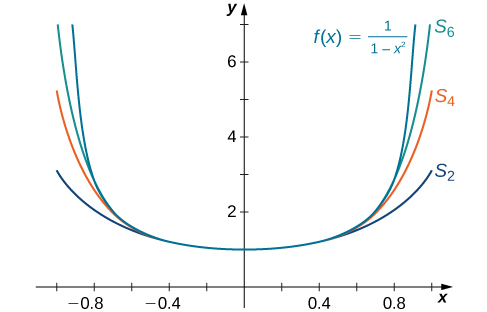 This figure is the graph of y = 1/(1-x^2), which is a curve concave up, symmetrical about the y axis. Also on this graph are three partial sums of the function, S sub 6, S sub 4, and S sub 2. These curves, in order, gradually become flatter.