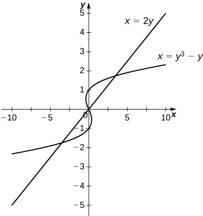 This figure is has two graphs. They are the equations x=2y and x=y^3-y. The graphs intersect in the third quadrant and again in the first quadrant forming two closed regions in between them.