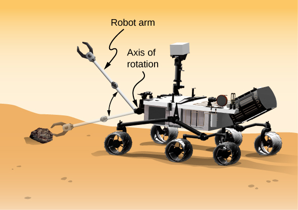 An illustration of the Mars rover. An arm with a claw at the end extends from one end of the rover and can rotate up and down to pick up a rock. The axis of rotation is the point where the robot arm connects to the rover.