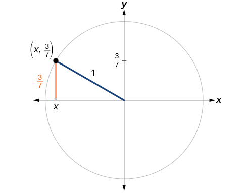 Graph of a unit circle with an angle that intersects the circle at a point with the y-coordinate equal to 3/7.