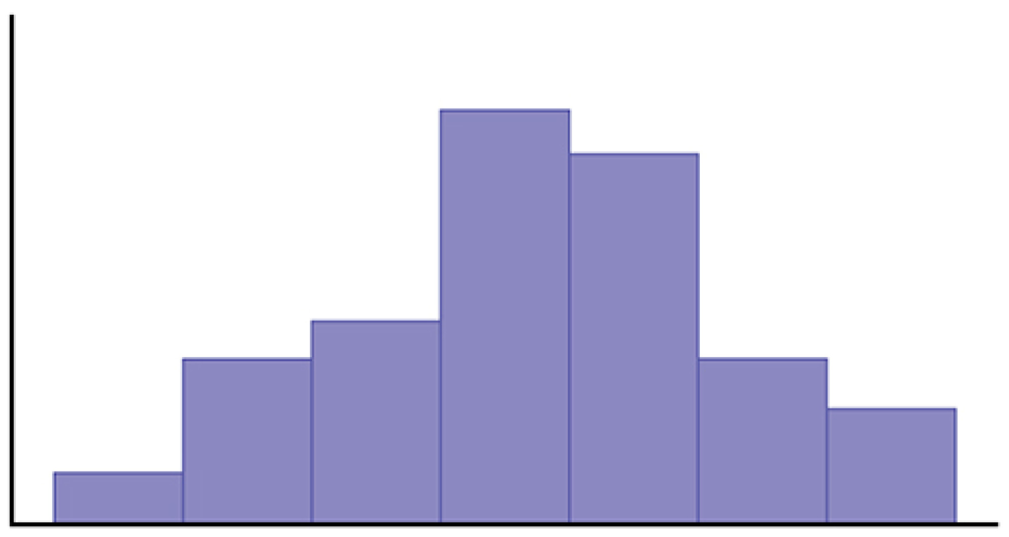 This graph is an unlabeled histogram. The distribution is roughly symmetric. There is a single peak in the center of the graph and heights of bars decrease from that point toward each end of the graph.