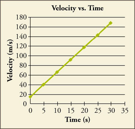 A graph titled velocity vs. time plots time (s) on the x axis and velocity (m/s) on the y-axis. At time zero, the velocity is about 15 meters per second. The line extends at a constant rate and reaches a velocity of 170 at a time of 30 seconds.