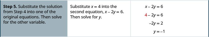 Step 5 is to substitute the solution from step 4 into one of the original equations. Then solve for the other variable. Substituting x equal to 4 into the second equation, we get 4 minus 2y equals 6. Solving for y, we get y equal to minus 1.