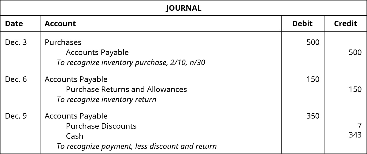 "A journal entry for December 3 shows a debit to Purchases for $500 and a credit to Accounts Payable for $500 with the note ""to recognize inventory purchase, 2 / 10, n / 30,"" followed by an entry on December 6, which shows a debit to Accounts Payable for $150 and a credit to Purchase Returns and Allowances for $150 with the note ""to recognize inventory return,"" followed by an entry on December 8, which shows debits to Accounts Payable for $350 and credits to Purchase Discounts of $7 and to Cash for $343 with the note ""to recognize payment, less discount and return."""